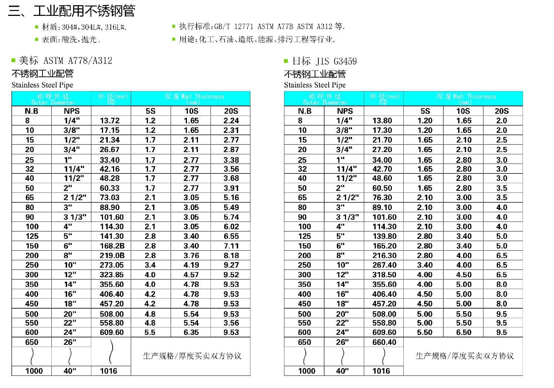 工业配用不锈钢管规格尺寸表——永穗不锈钢